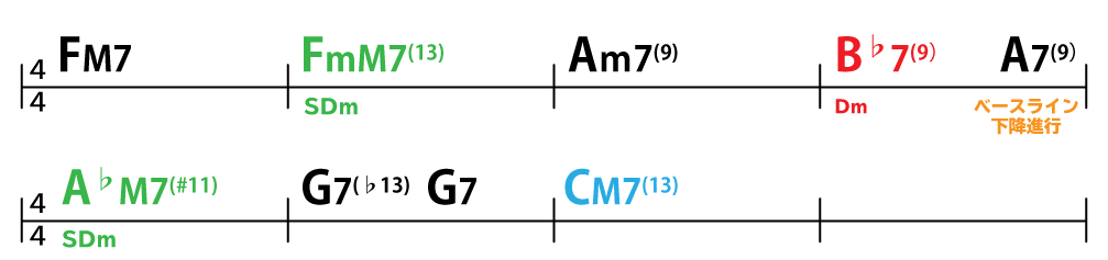 コード進行:FM7→FmM7(13)→Am7(9)→B♭7(9)→A7(9)→A♭M7(#11)→G7(♭13)→G7→CM7(13)