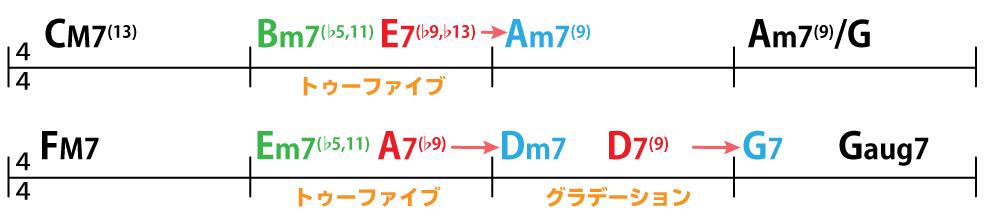 コード譜:CM7(13)→Bm7(♭5,11)→E7(♭9,♭13)→Am7(9)→Am7(9)/G→FM7→Em7(♭5,11)→A7(♭9)→Dm7→D7(9)→G7→Gaug7