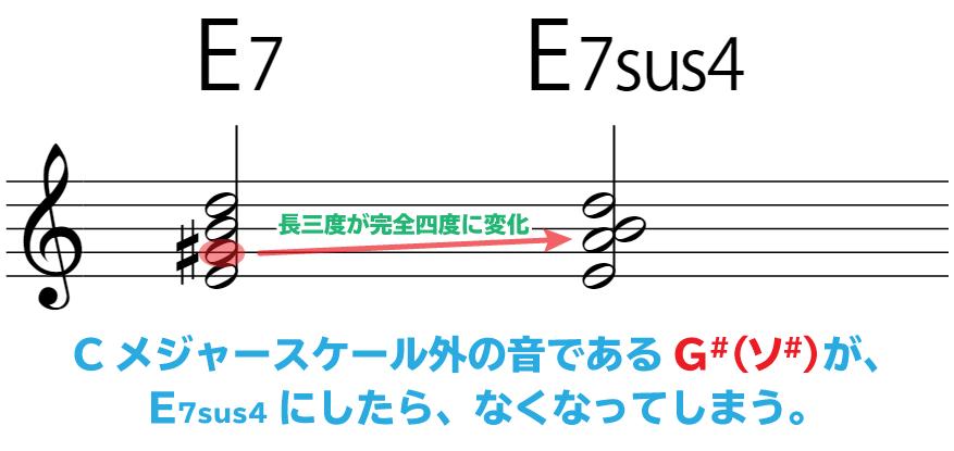 楽譜:E7→E7sus4:長三度が完全四度に変化することで、Cメジャースケール外の音であるG#(ソ#)が、なくなってしまう。