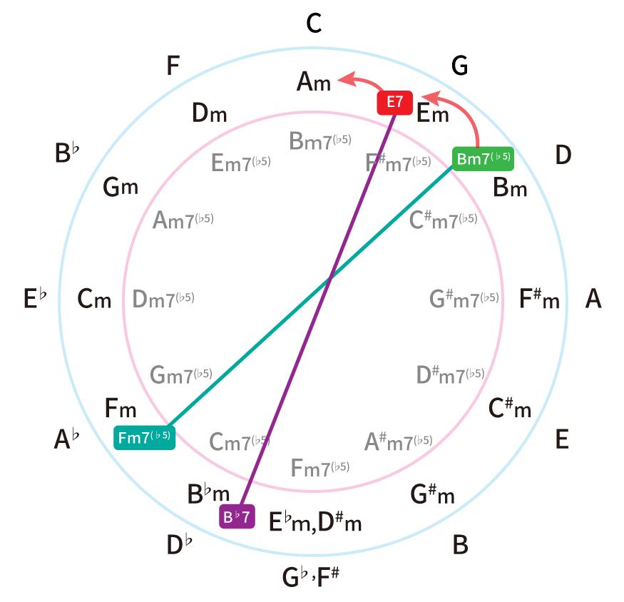 五度圏表で、Bm7(♭5)とE7の裏コードを解説。