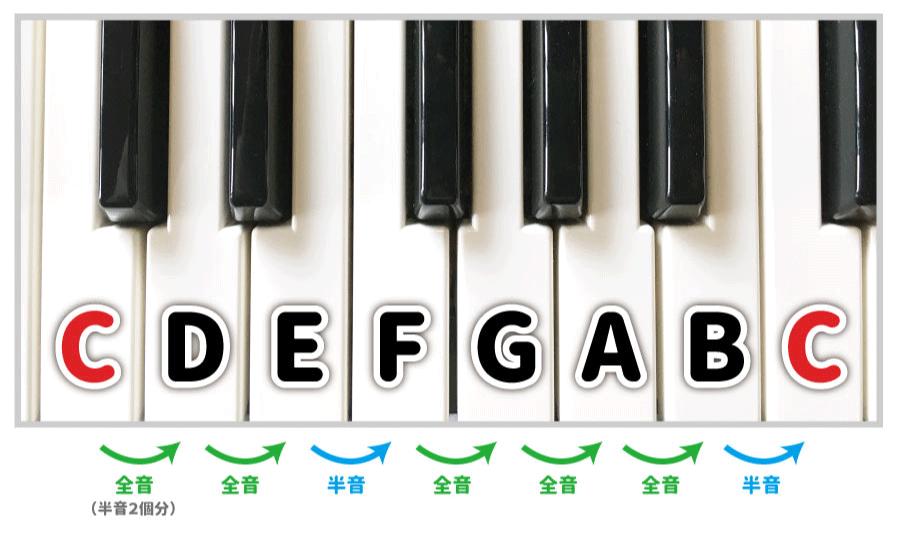 ピアノ鍵盤でCメジャースケール