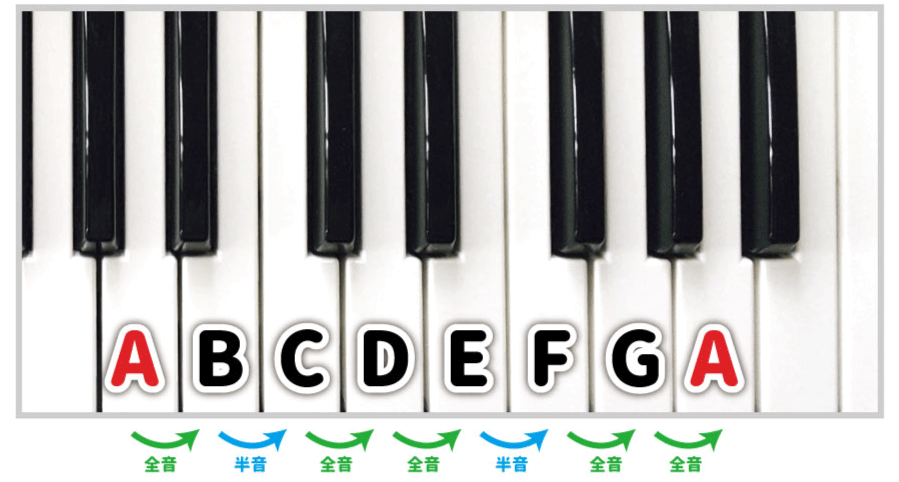 ピアノ鍵盤でAナチュラルマイナースケール