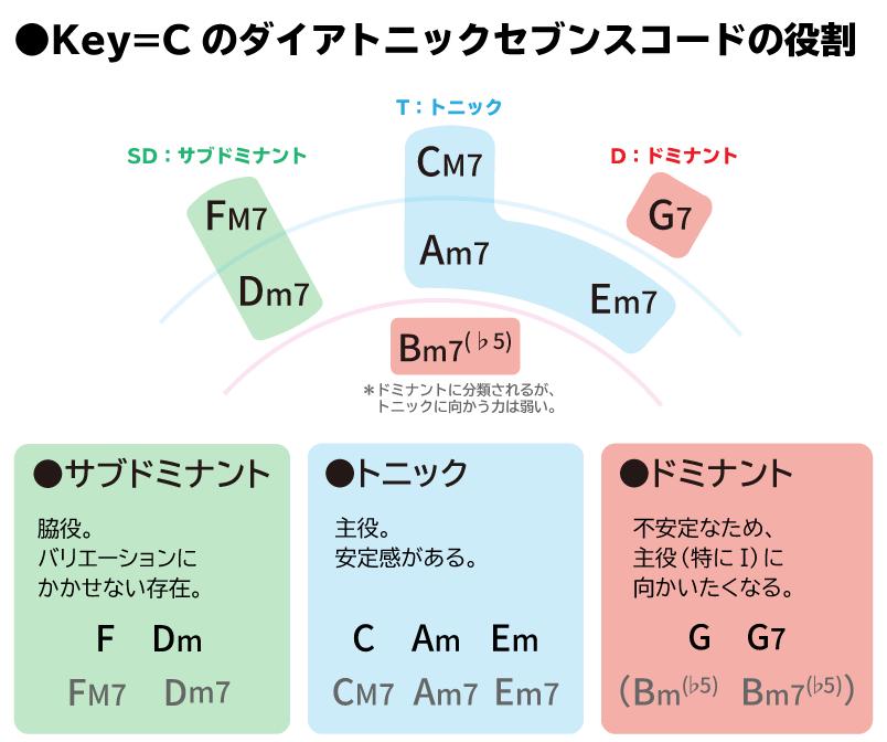 ●Key=Cのダイアトニックセブンスコードの役割 ・T(トニック):主役。安定感がある。 ・D(ドミナント):トニック(特にⅠ)に向かいたくなる。 ・SD(サブドミナント):脇役。バリエーションに欠かせない。