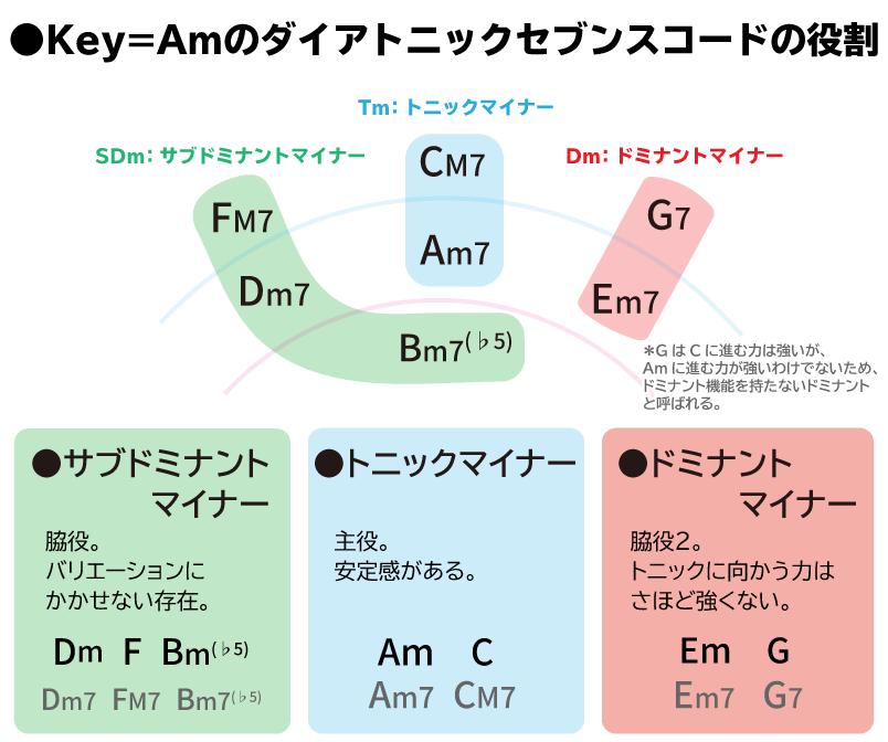 ●Key=Amのダイアトニックセブンスコードの役割 ・Tm(トニックマイナー):主役。 ・Dm(ドミナントマイナー):脇役。主役に向かう力はさほど強くない。 ・SDm(サブドミナントマイナー):脇役2。バリエーションに欠かせない。