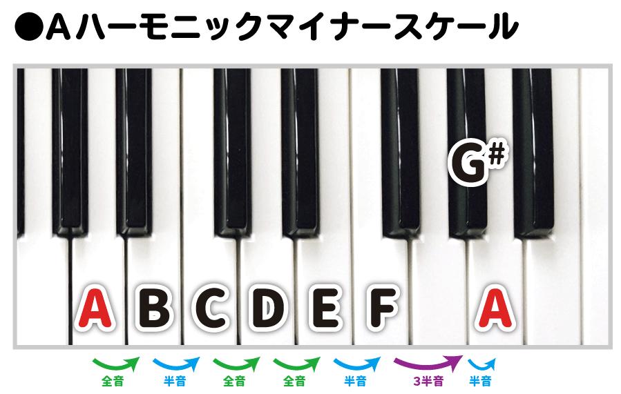ピアノ鍵盤でAハーモニックマイナースケール