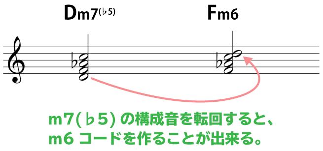 解説画像:Dm7(♭5)を転回するとFm6を作ることが出来る。