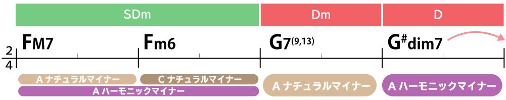 コード進行画像:FM7→Fm6→G7(9,13)→G#dim7