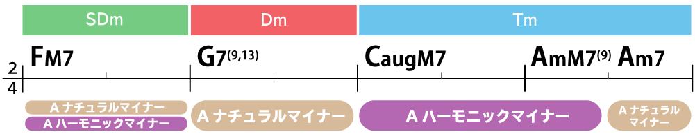 コード進行画像:FM7→G7(9,13)→CaugM7→AmM7(9)→Am7