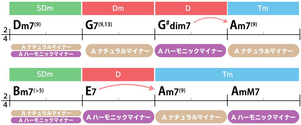 コード進行:Dm7(9)→G7(9,13)→G#dim7→Am7(9)→Bm7(♭5)→F7→Am7(9)→AmM7