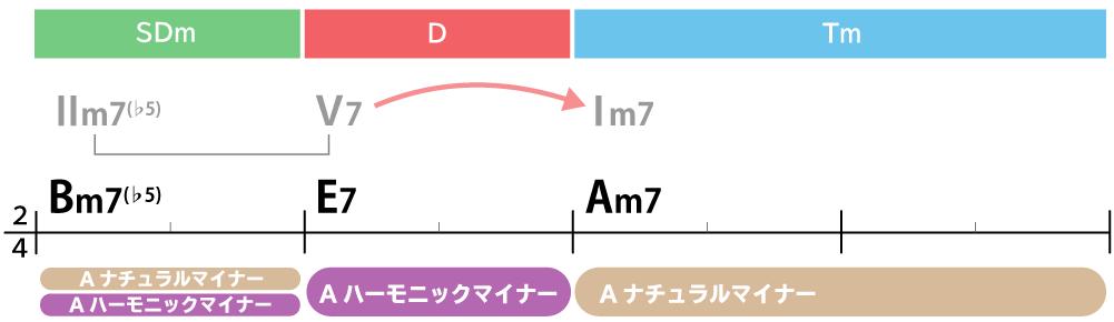 コード進行画像:Bm7(♭5)→E7→Am7:Ⅱm7(♭5)→V7→Ⅰm7