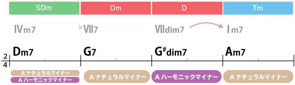 コード進行画像:Dm7→G7→G#dim7→Am7:Ⅳm7→♭Ⅶ7→Ⅶdim7→Ⅰm7
