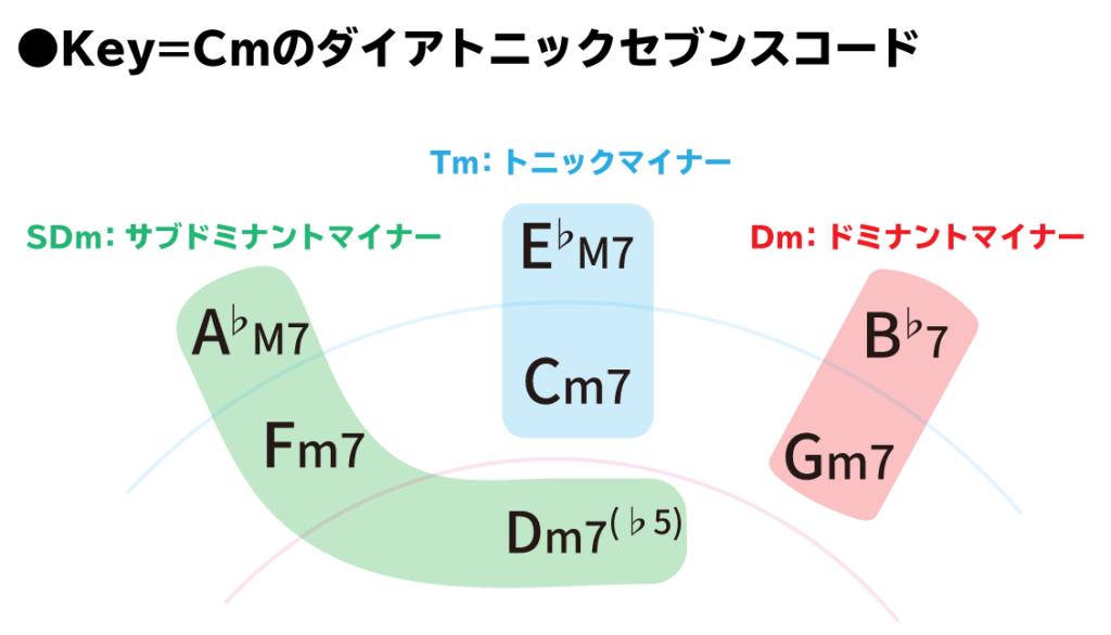 Key=Cmのダイアトニックセブンスコード