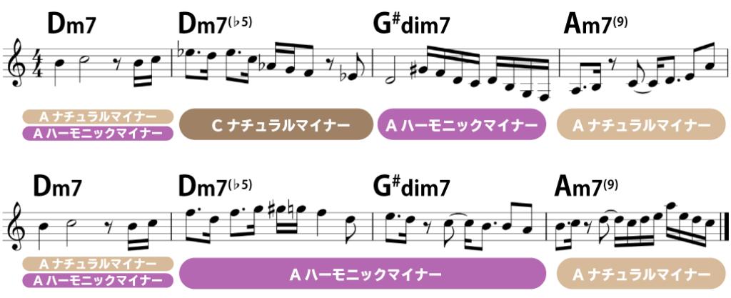 楽譜:Dm7→Dm7(♭5)→G#dim7→Am7(9):Dm7(♭5)に載せられるスケールは、CナチュラルマイナーとAハーモニックマイナー、どちらでも良い。