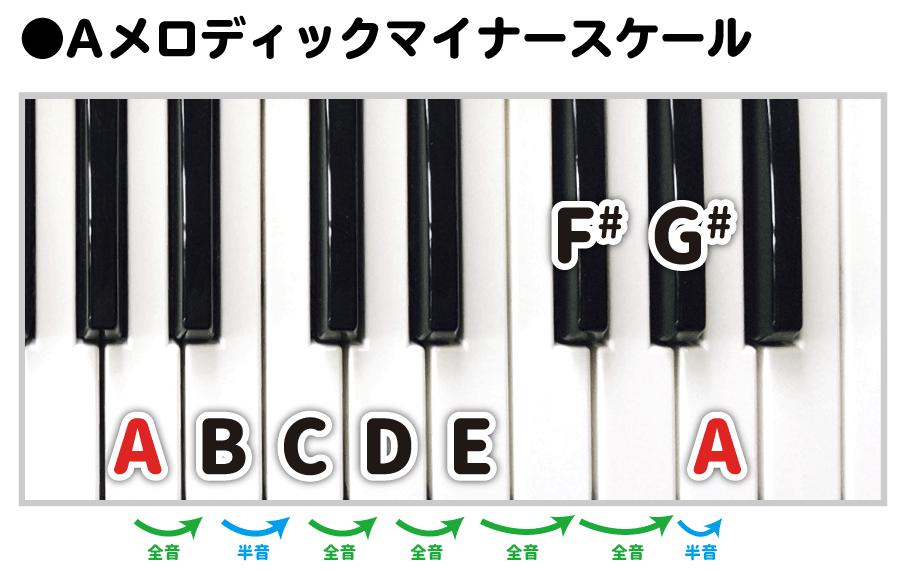 ピアノ鍵盤でAメロディックマイナースケール