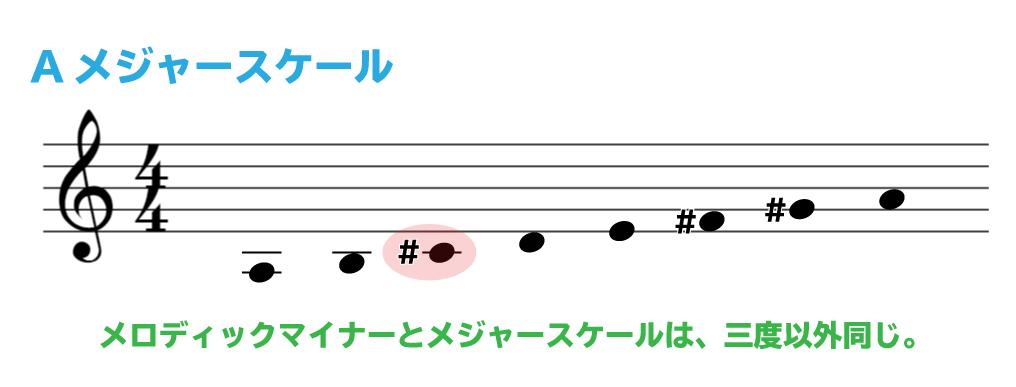 楽譜で解説:Aメジャースケール:メロディックマイナーとメジャースケールは、三度以外同じ。