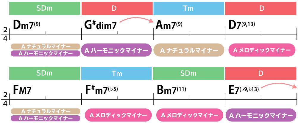 コード進行画像:Dm7(9)→G#dim7→Am7(9)→D7(9,13)→FM7→F#m7(♭5)→Bm7(11)→E7(♭9,♭13)