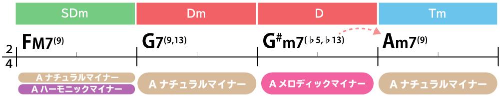 コード進行画像:FM7(9)→G7(9,13)→G#m7(♭5,♭13)→Am7(9)