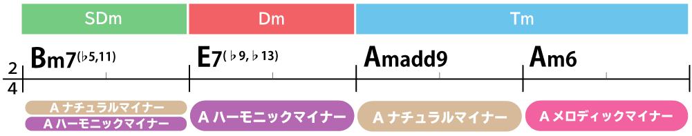 コード進行画像:Bm7(♭5,11)→E7(♭9,♭13)→Amadd9→Am6