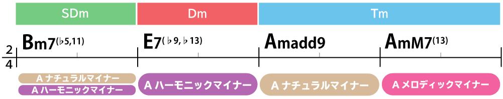 コード進行画像:Bm7(♭5,11)→E7(♭9,♭13)→Amadd9→AmM7(13)