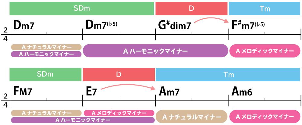 コード進行画像:Dm7→Dm7♭5→G#dim7→F#m7(♭5)→FM7→E7→Am7(9)→Am6