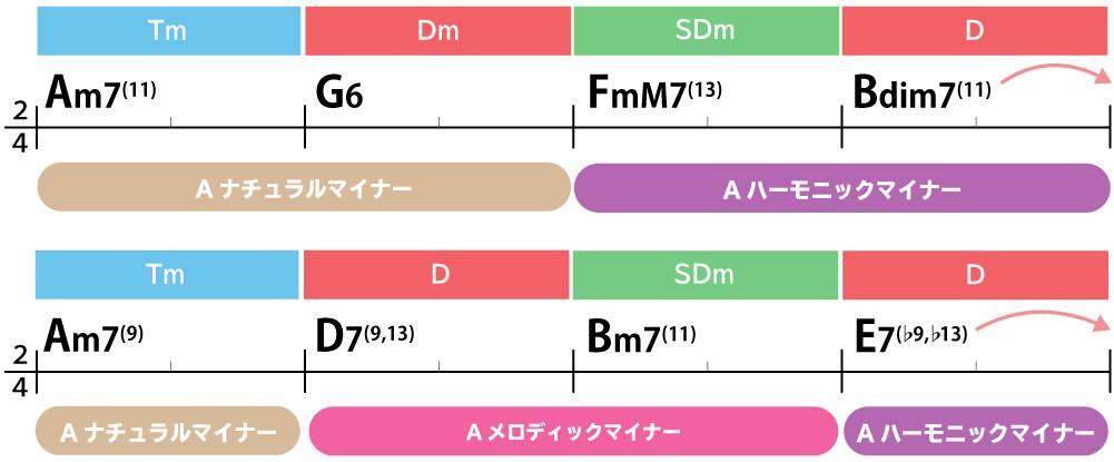 コード進行画像:Am7(11)→G6→FmM7(13)→Bdim7(11)→Am7(9)→D7(9,13)→Bm7(11)→E7(♭9,♭13)