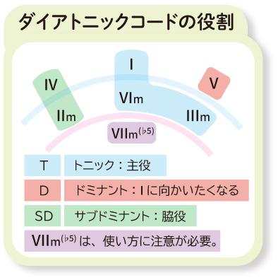 ダイアトニックコードの役割:見つけ方解説画像