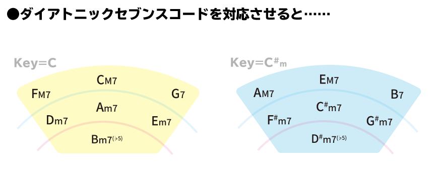 解説画像:五度圏表を使ってダイアトニックセブンスコードを簡単に導く方法