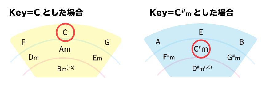 五度圏表の使い方 Key=Cとした場合 Key=C#mとした場合