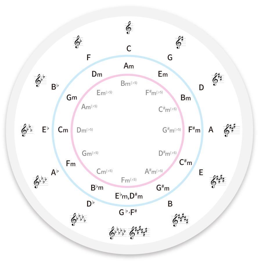 五度圏表の画像