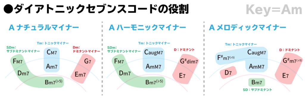 ダイアトニックセブンスコードの役割:Key=Am