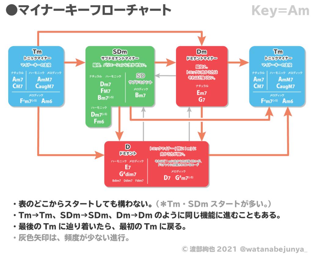 マイナーキーフローチャート画像:Key=Am