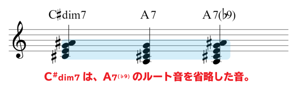 楽譜で解説:C#dim7は、A7(♭9)のルートを省略した音。