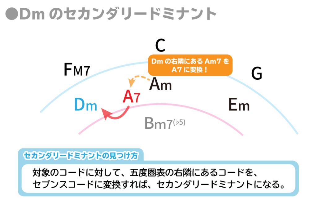 Dmのセカンダリードミナント:Dmの右隣にあるAm7をA7に変換!:セカンダリードミナントの見つけ方:対象のコードに対して、五度圏表の右隣にあるコードを、セブンスコードに変換すれば、セカンダリードミナントになる。