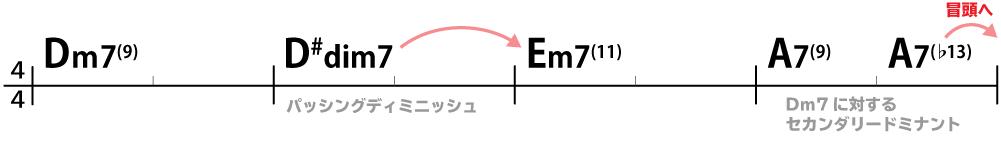 コード進行:Dm7(9)→D#dim7→Em7(11)→A7(9)→A7(♭13)