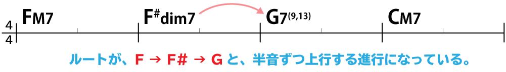 コード進行例:FM7→F#dim7→G7(9,13)→CM7