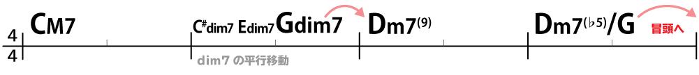 コード進行:CM7→C#dim7→Edim7→Gdim7→Dm7(9)→Dm7(♭5)/G