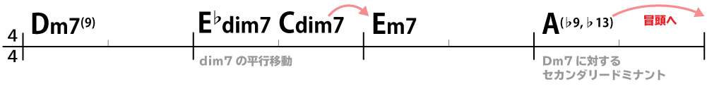コード進行:Dm7(9)→E♭dim7→Cdim7→Em7→A(♭9,♭13)
