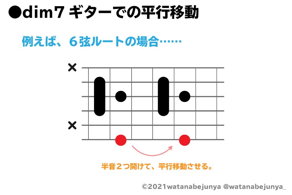dim7のギターでの平行移動の解説図:半音2つ開けて、平行移動させる。