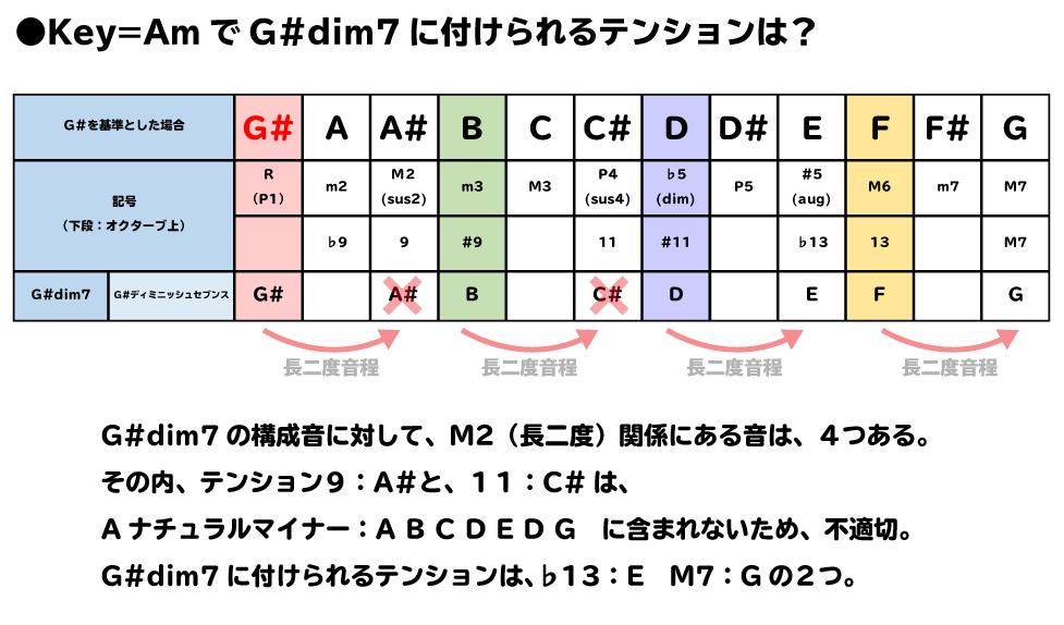 G#dim7の構成音に対して、M2(長二度)関係にある音は、4つある。その内、テンション9:A#と、11:C#は、Aナチュラルマイナー:A B C D E D G に含まれないため、不適切。G#dim7に付けられるテンションは、♭13:E M7:Gの2つ。