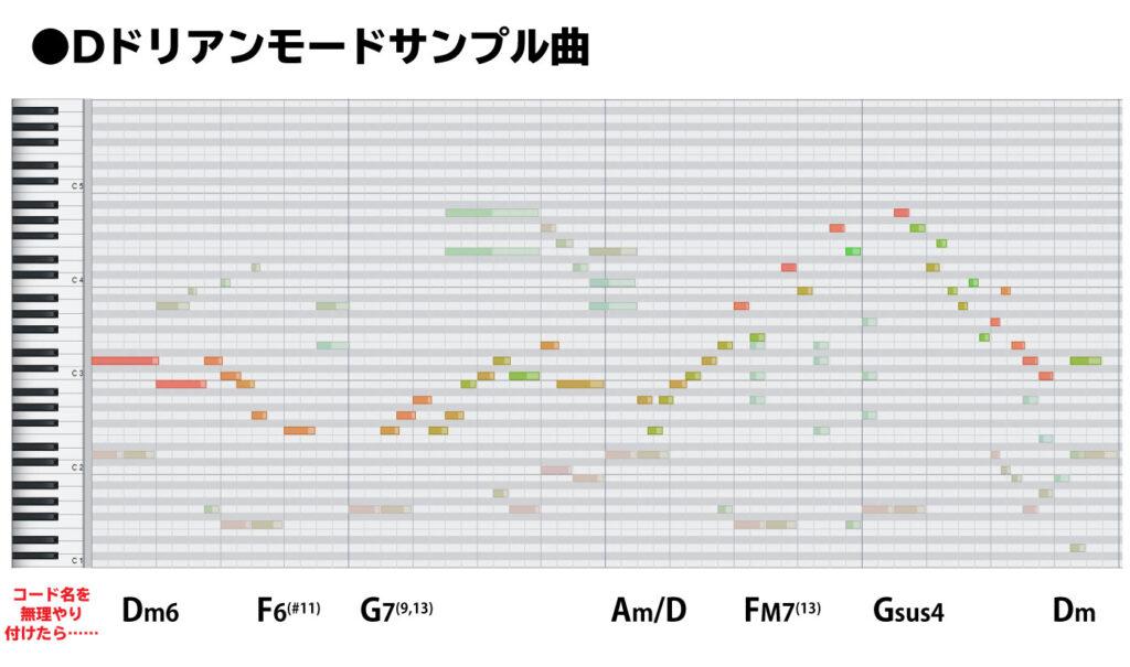 Dドリアンモードサンプル曲 ピアノロール画像