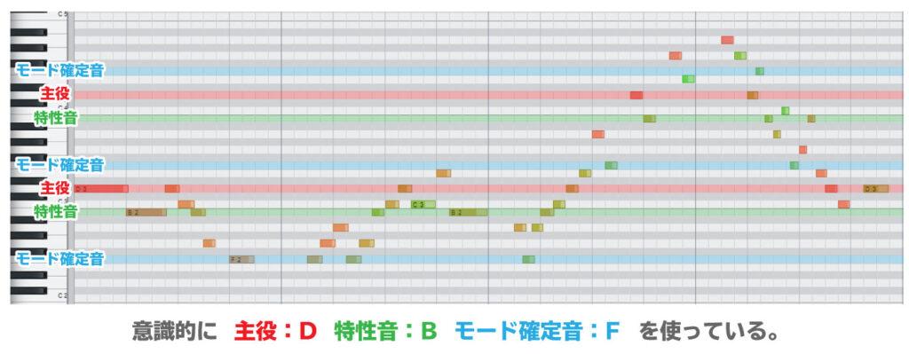 Dドリアンモードサンプル曲 主役・特性音・モード確定音の配置図