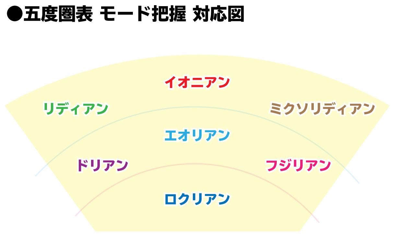 五度圏表 モード把握対応図