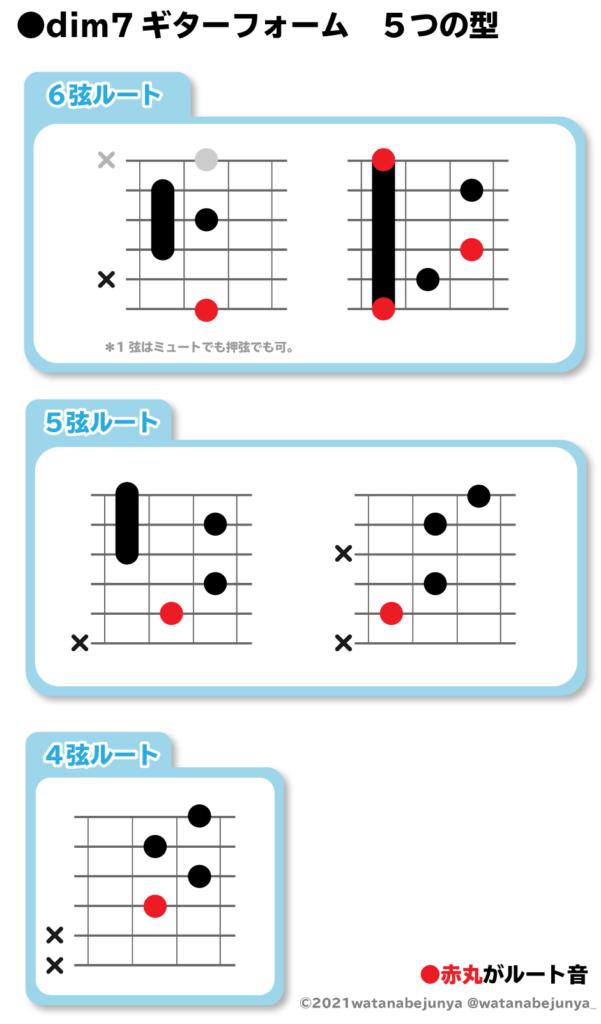 dim7ギターフォーム 5つの型