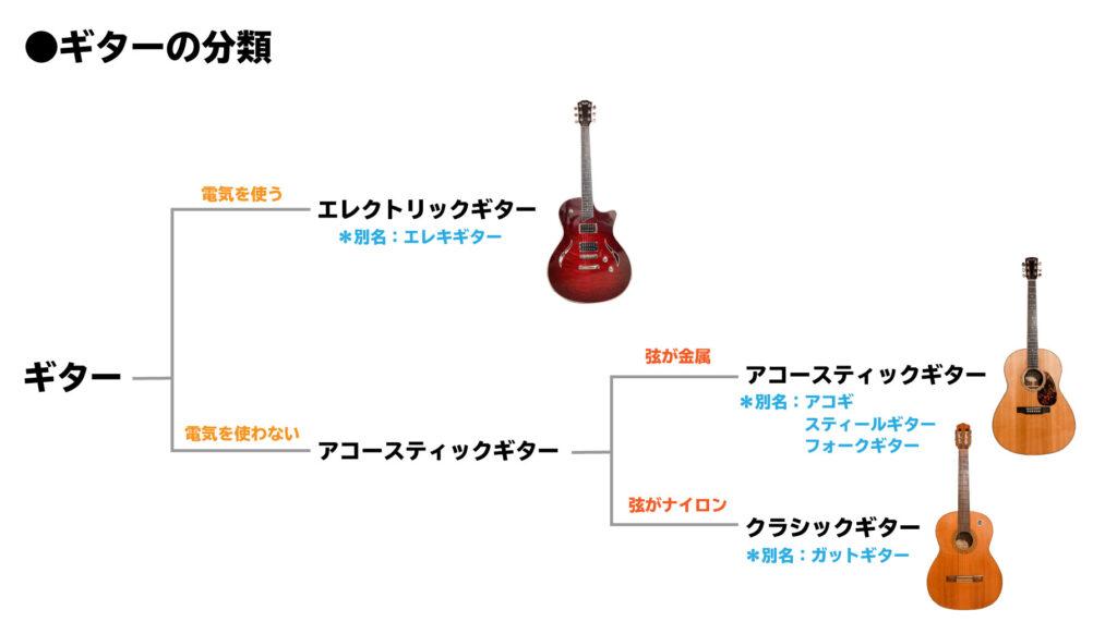 ギターの分類図:電気を使う→エレクトリックギター:電気を使わず金属弦→アコースティックギター:電気を使わずナイロン弦→クラシックギター