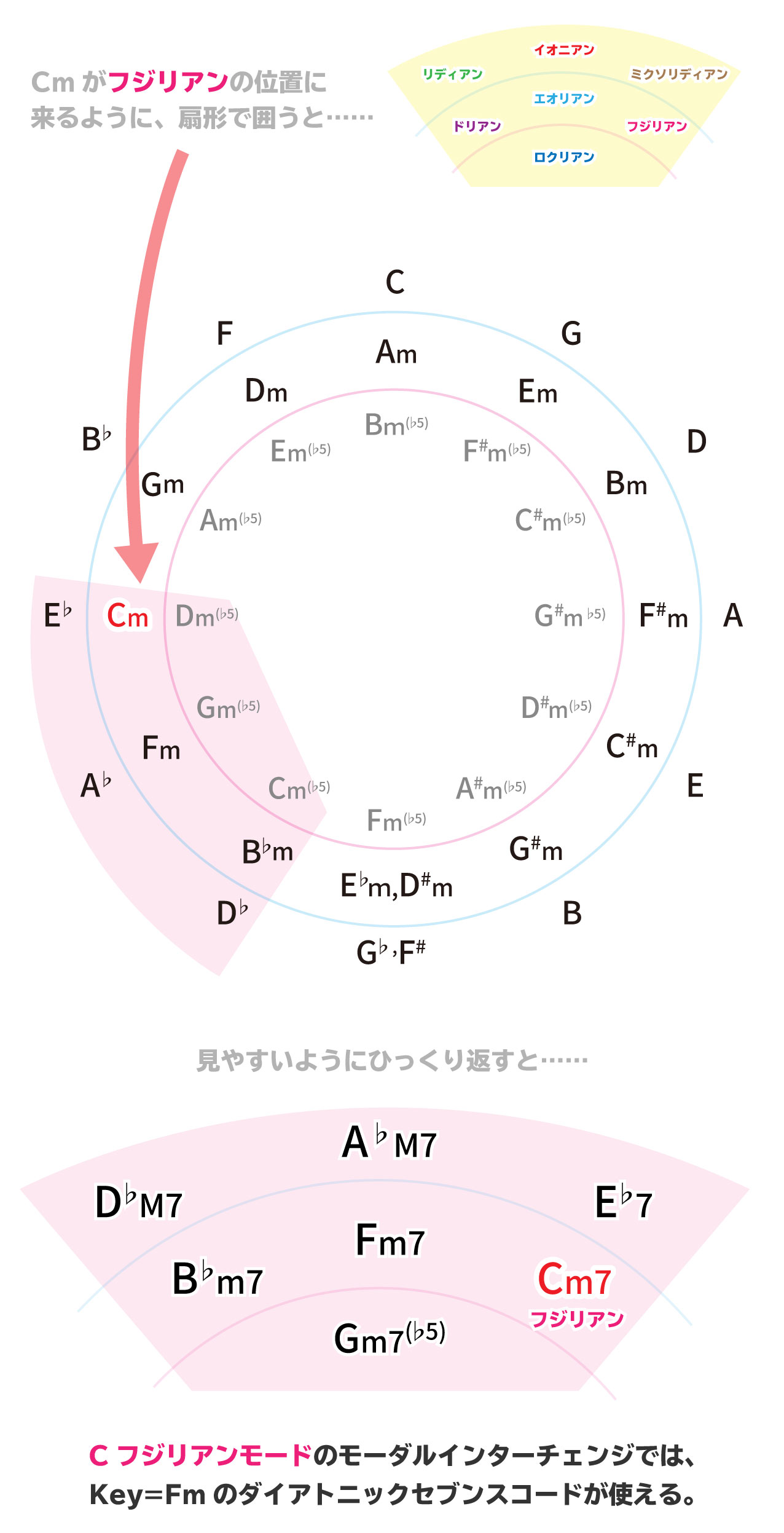 モーダルインターチェンジの使い方解説画像:Cmがフジリアンの位置に来るように、扇形で囲うと……。Cフジリアンモードのモーダルインターチェンジでは、Key=Fmのダイアトニックセブンスコードが使える。