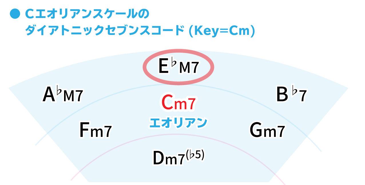 Cエオリアンスケールのダイアトニックセブンスコード(Key=Cm)