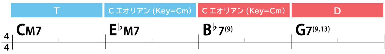 コード進行例:CM7→E♭M7→B♭7(9)→G7(9,13)