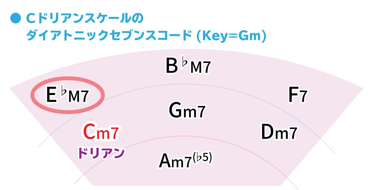 Cドリアンスケールのダイアトニックセブンスコード(Key=Gm)