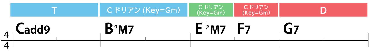 コード進行例:Cadd9→B♭M7→E♭M7→F7→G7