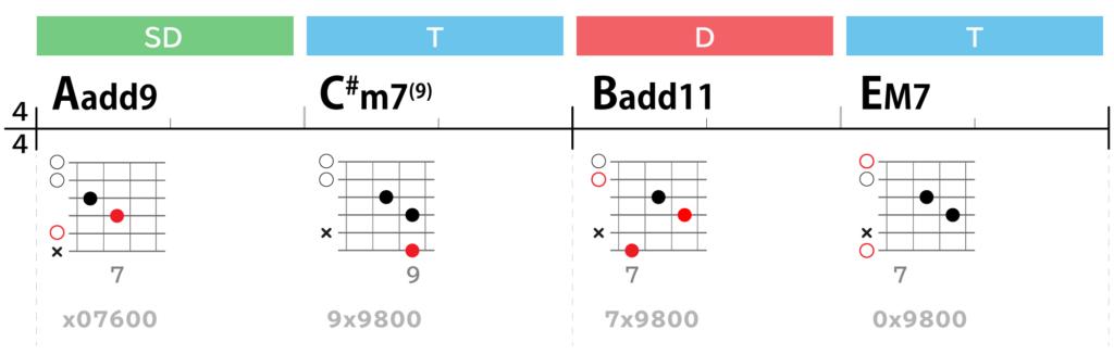 Lightコード進行Aメロ:Aadd9→C#m7(9)→Badd11→EM7